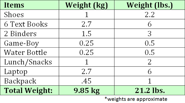 Weights of Commonly Carried Items